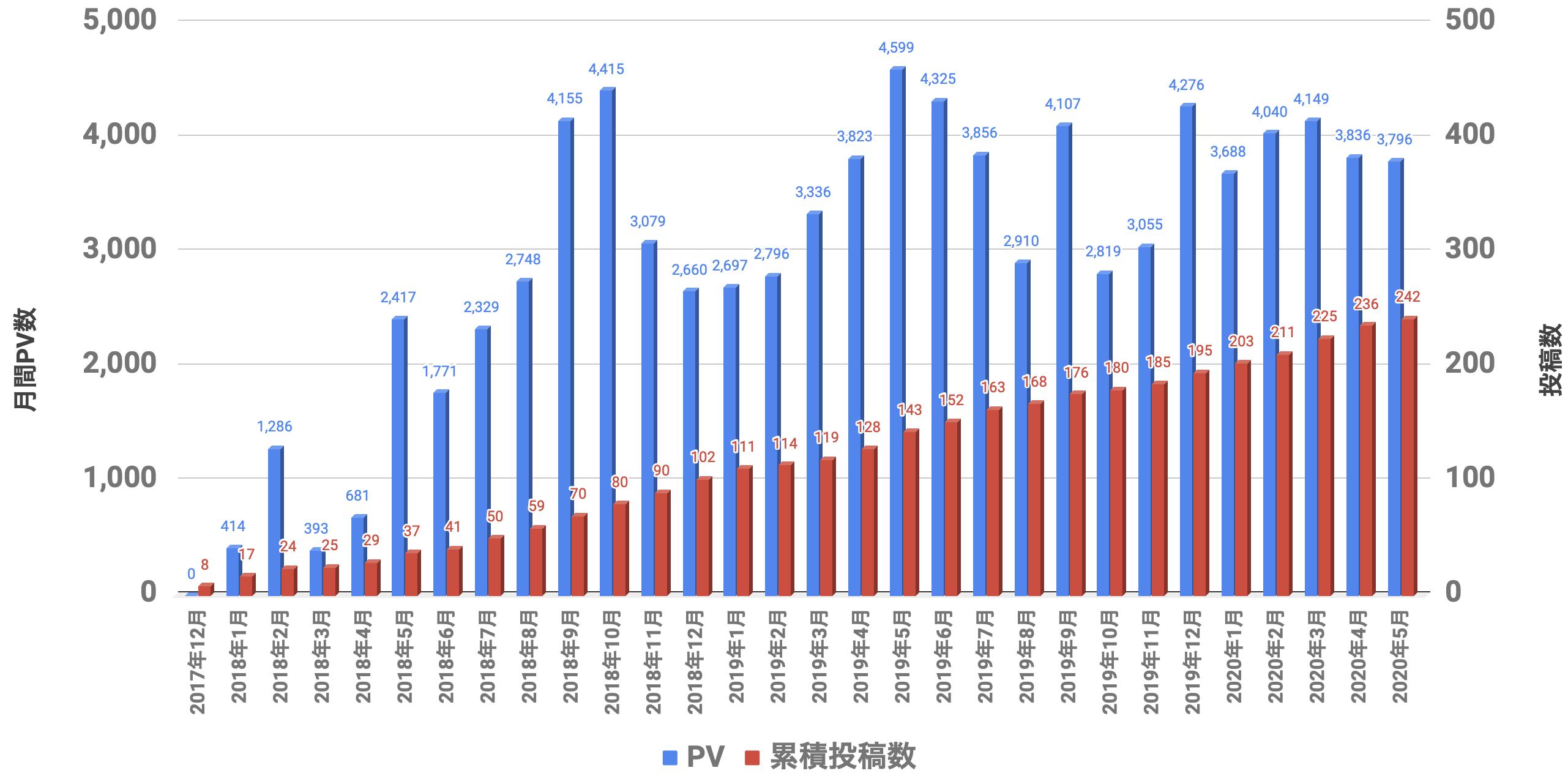 PVと投稿数 2020年05月