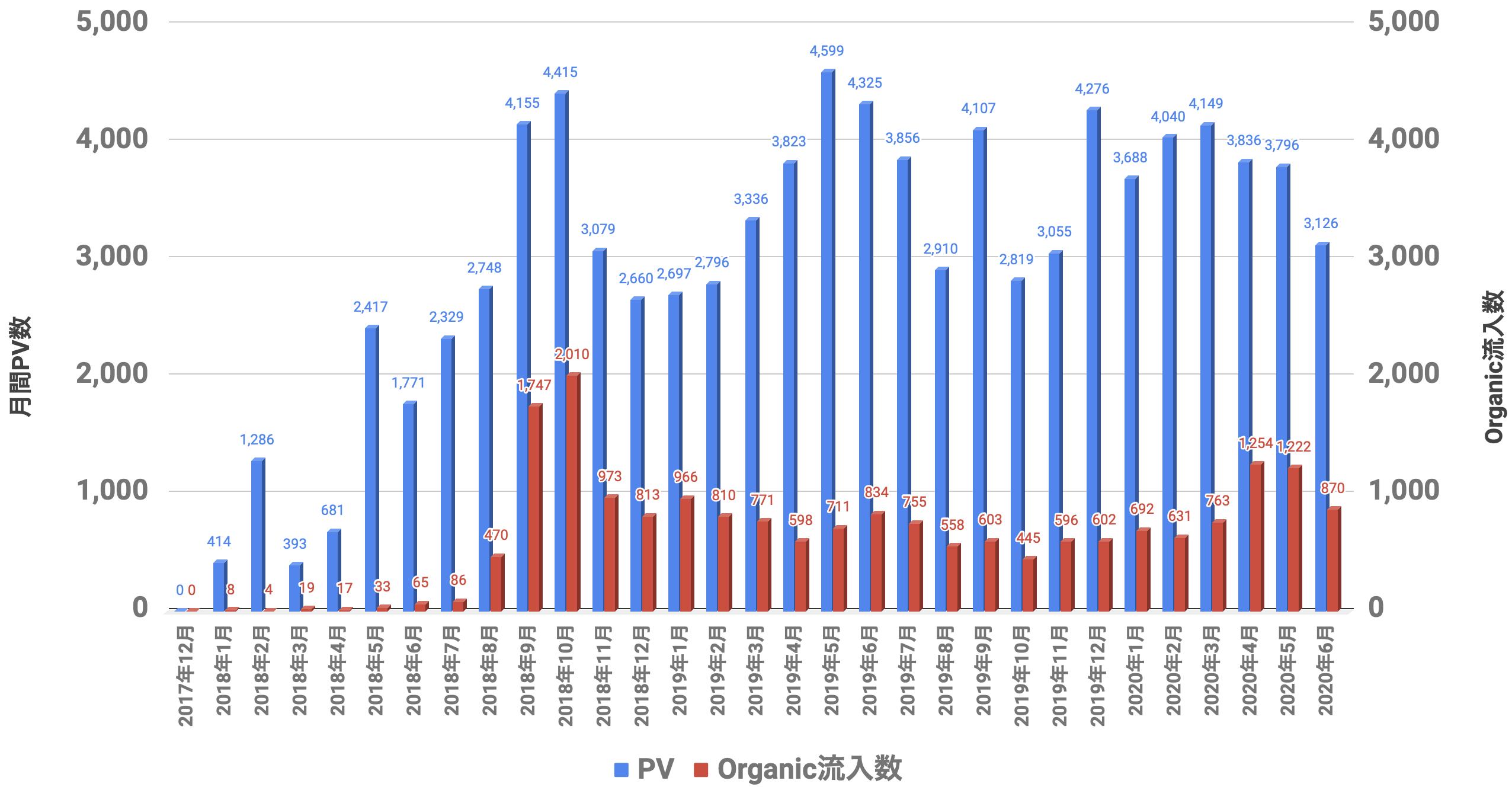 PVとOrganic 2020年06月