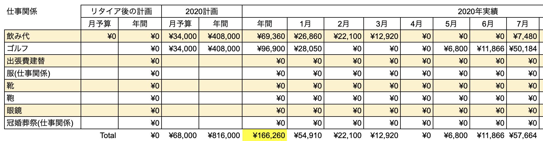 支出実績2020_07月_仕事関係費