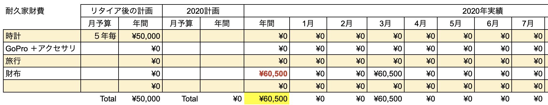 支出実績2020_07月_耐久家財費