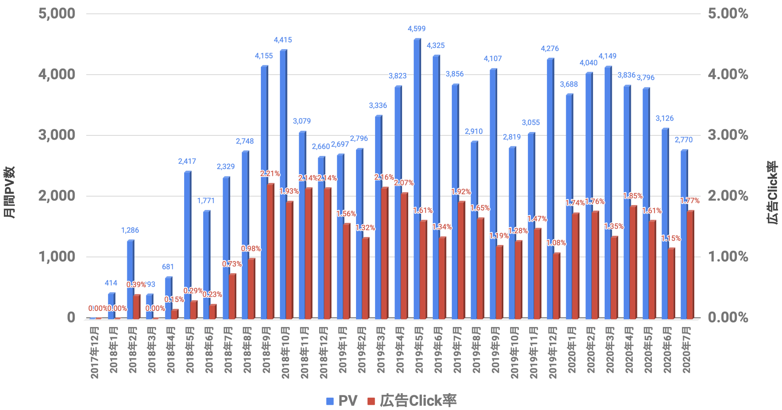 PVと広告Click率 2020年07月