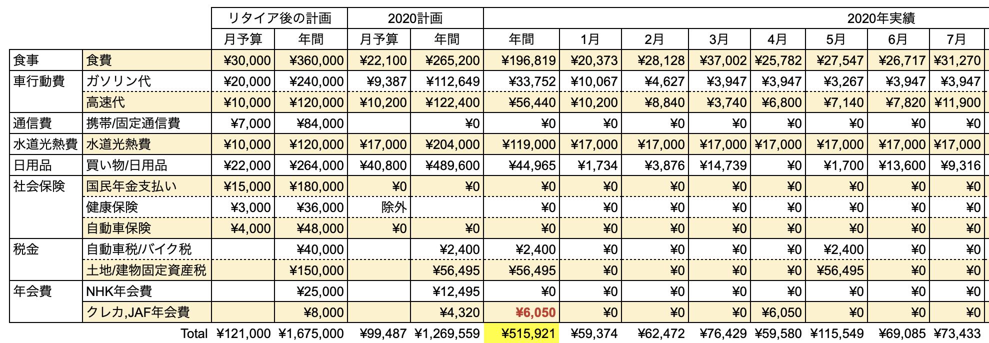 支出実績2020_07月_生活費