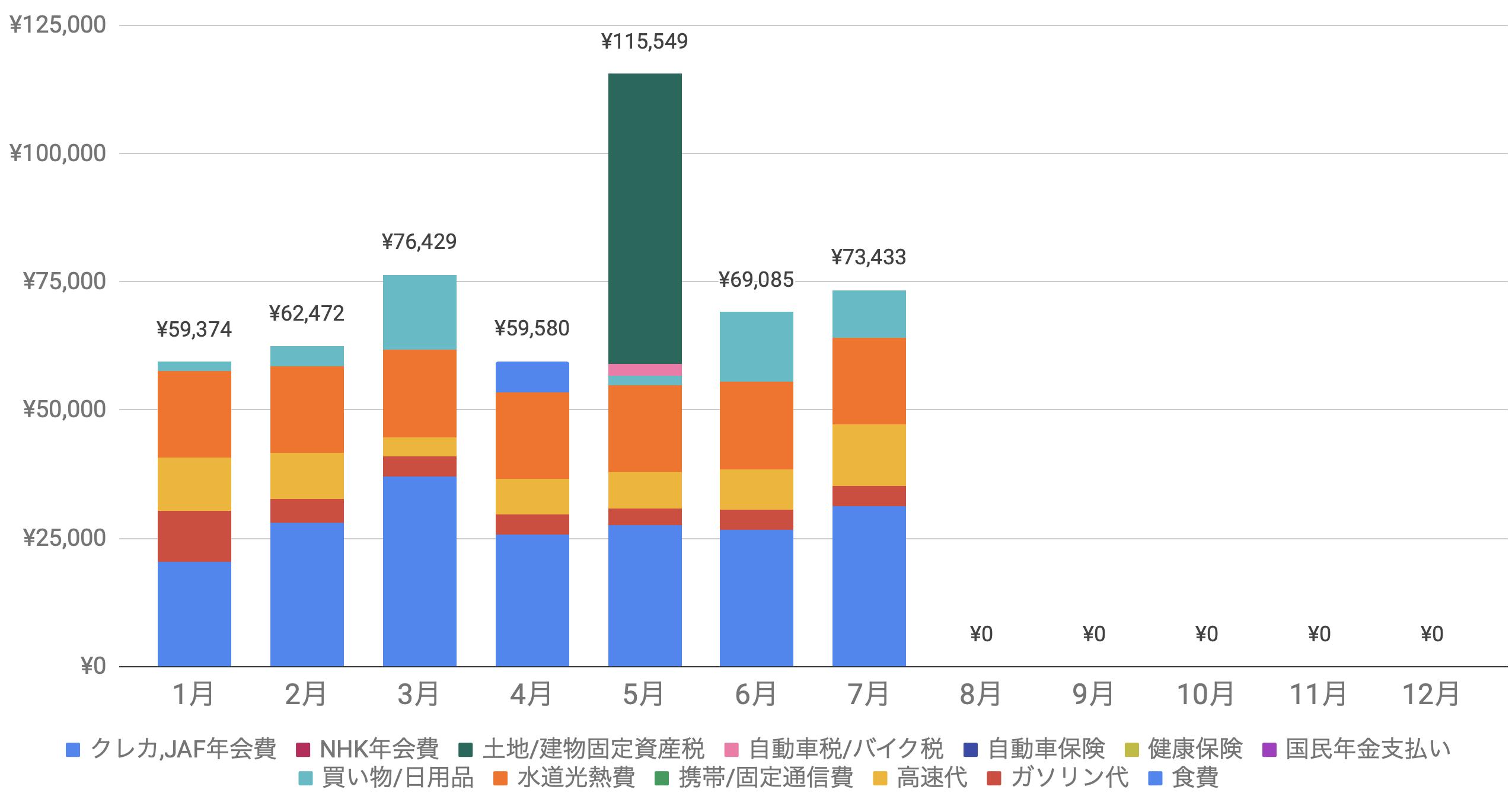 支出実績2020_07月_生活費グラフ