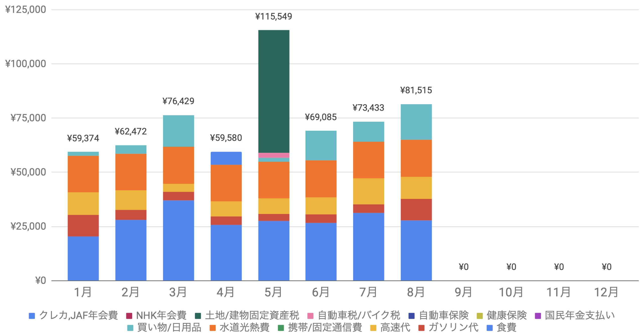 支出実績2020_08月_生活費グラフ