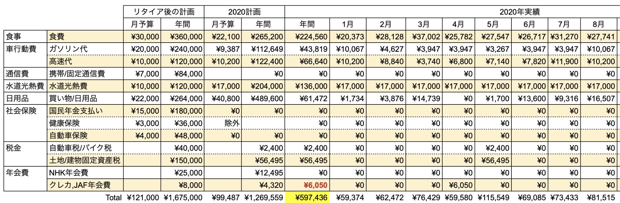支出実績2020_08月_生活費