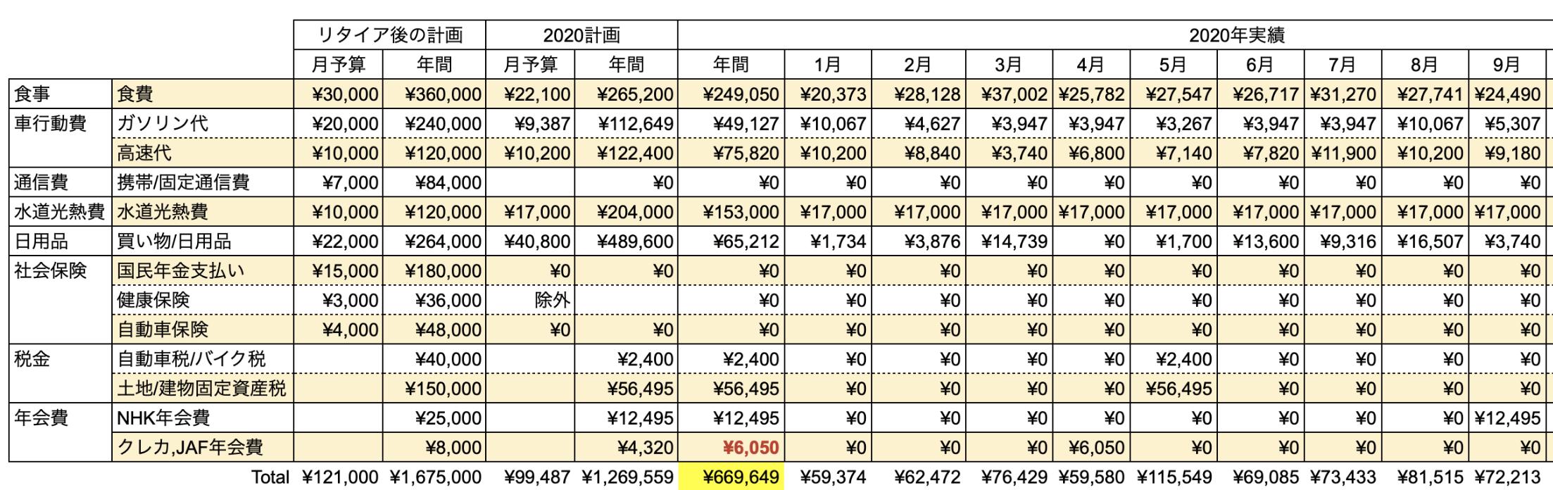 支出実績2020_09月_生活費