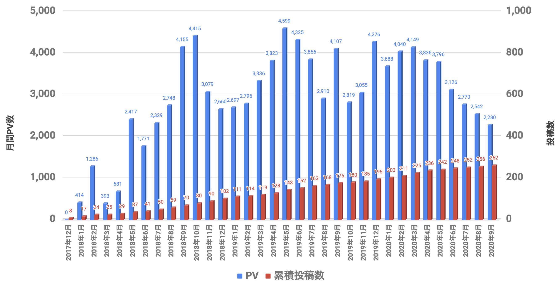 PVと投稿数 2020年09月