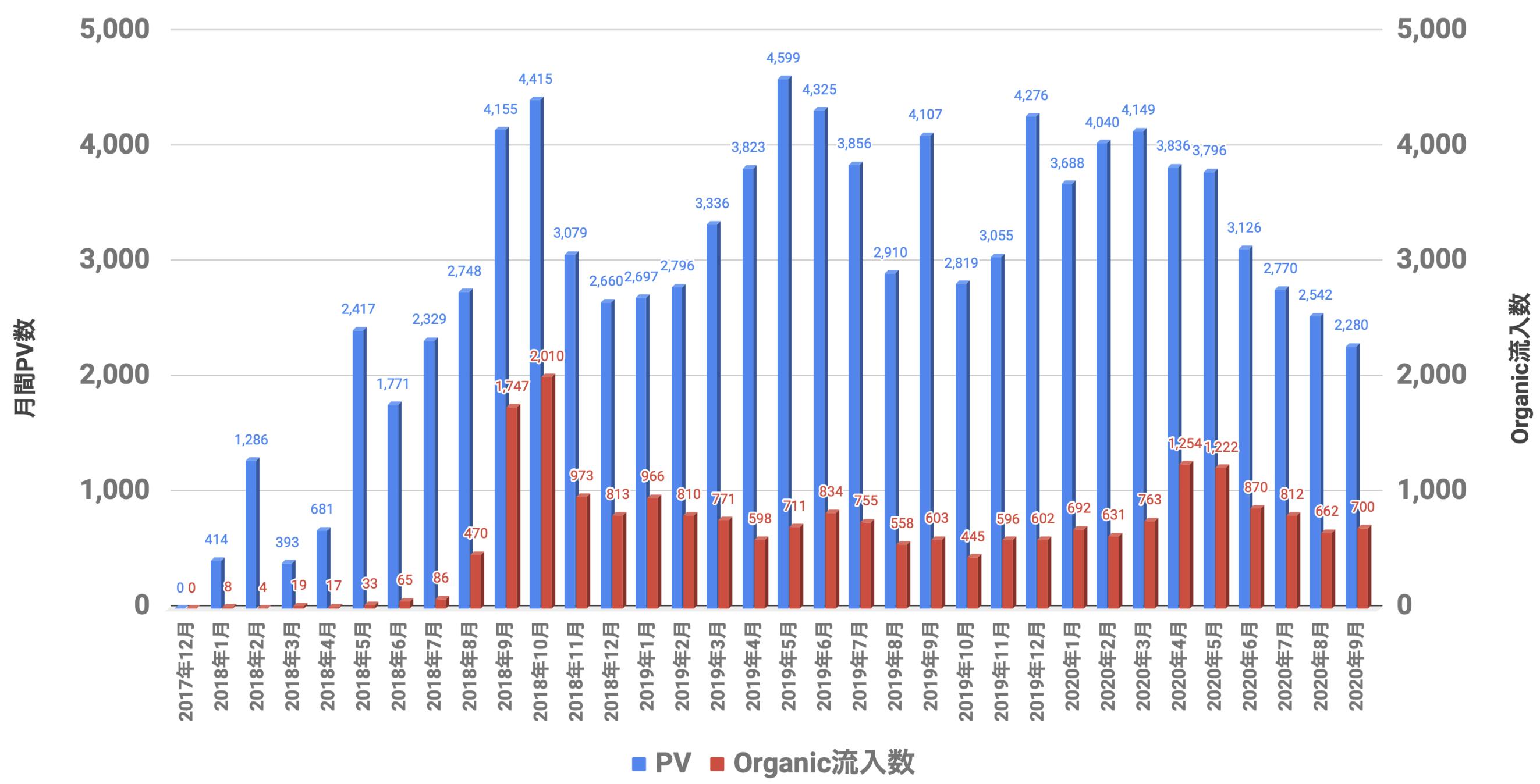 PVとOrganic 2020年09月