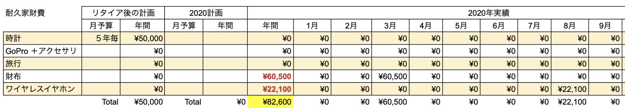 支出実績2020_09月_耐久家財費