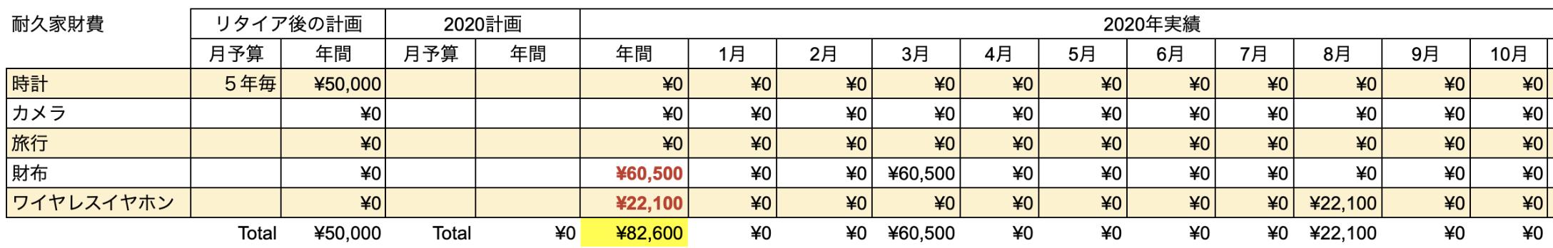 支出実績2020_10月_耐久家財費
