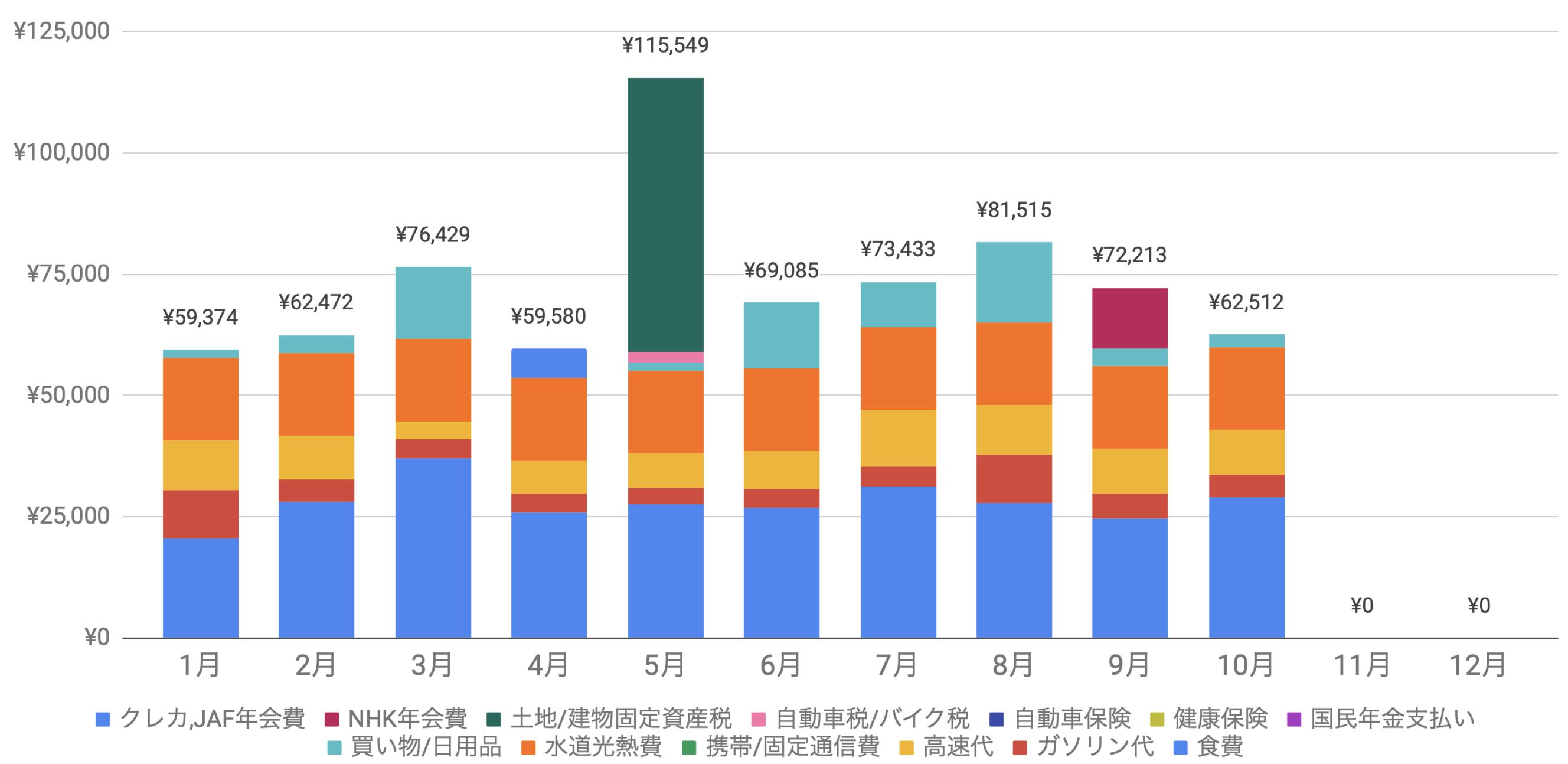 支出実績2020_10月_生活費グラフ