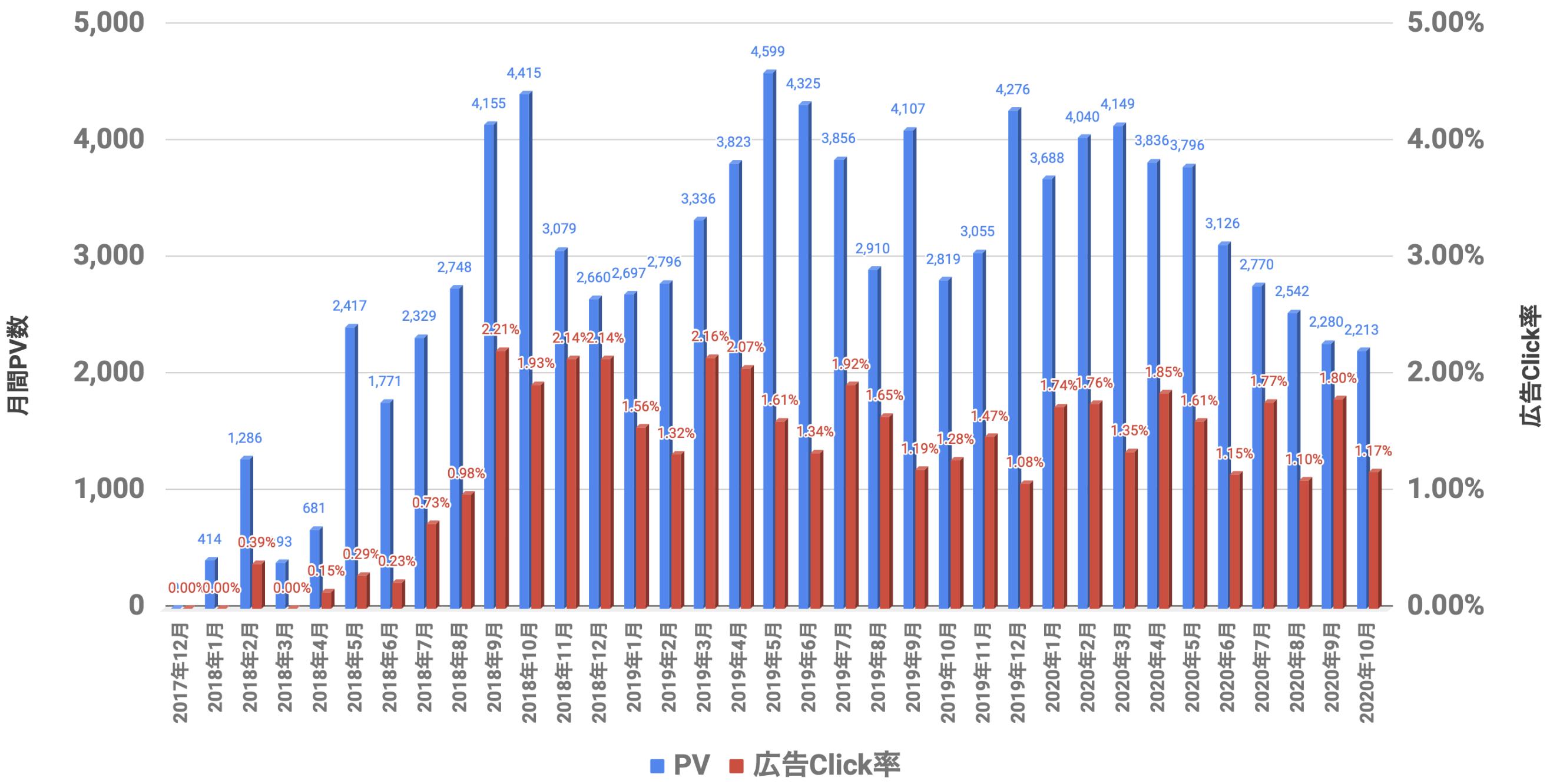 PVと広告Click率 2020年10月