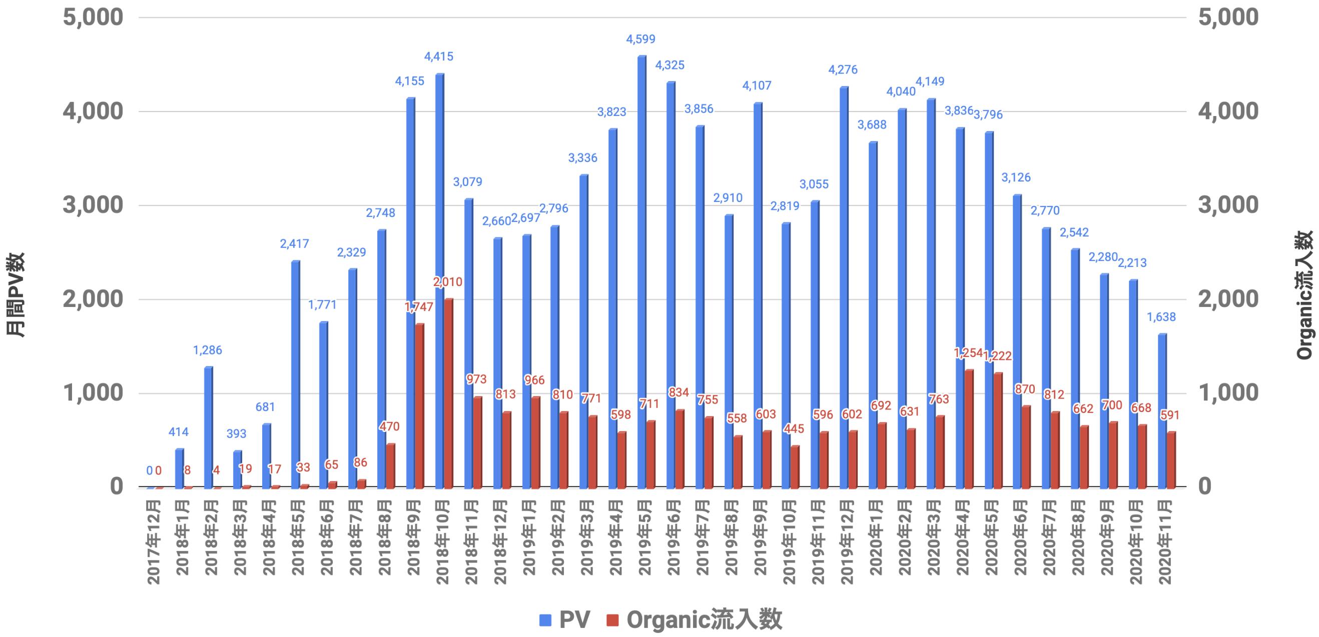 PVとOrganic 2020年11月
