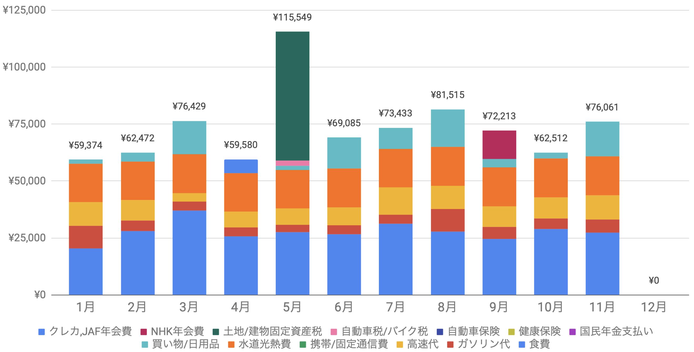 支出実績2020_11月_生活費グラフ