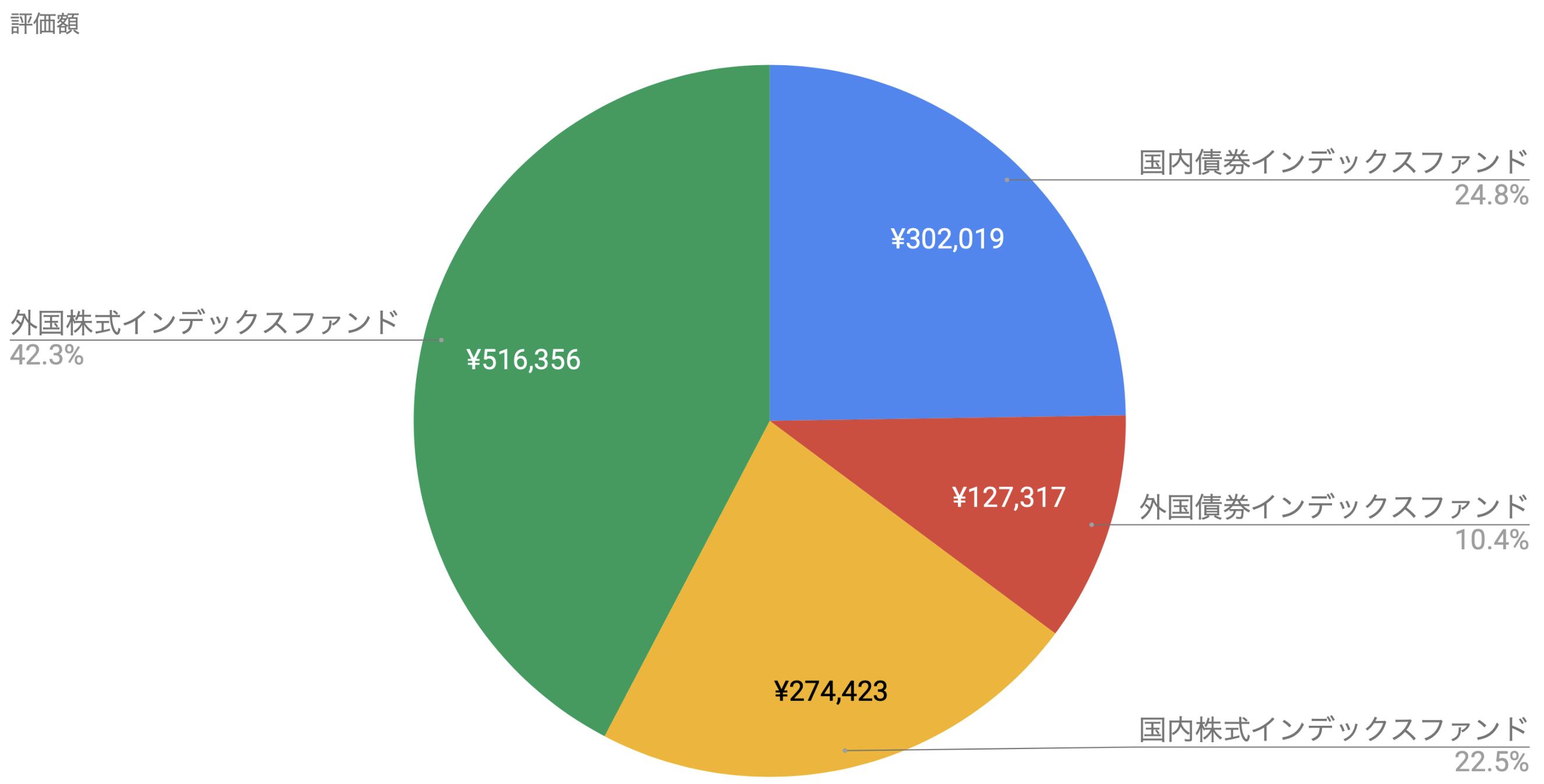 確定拠出年金 内訳2020-12-18