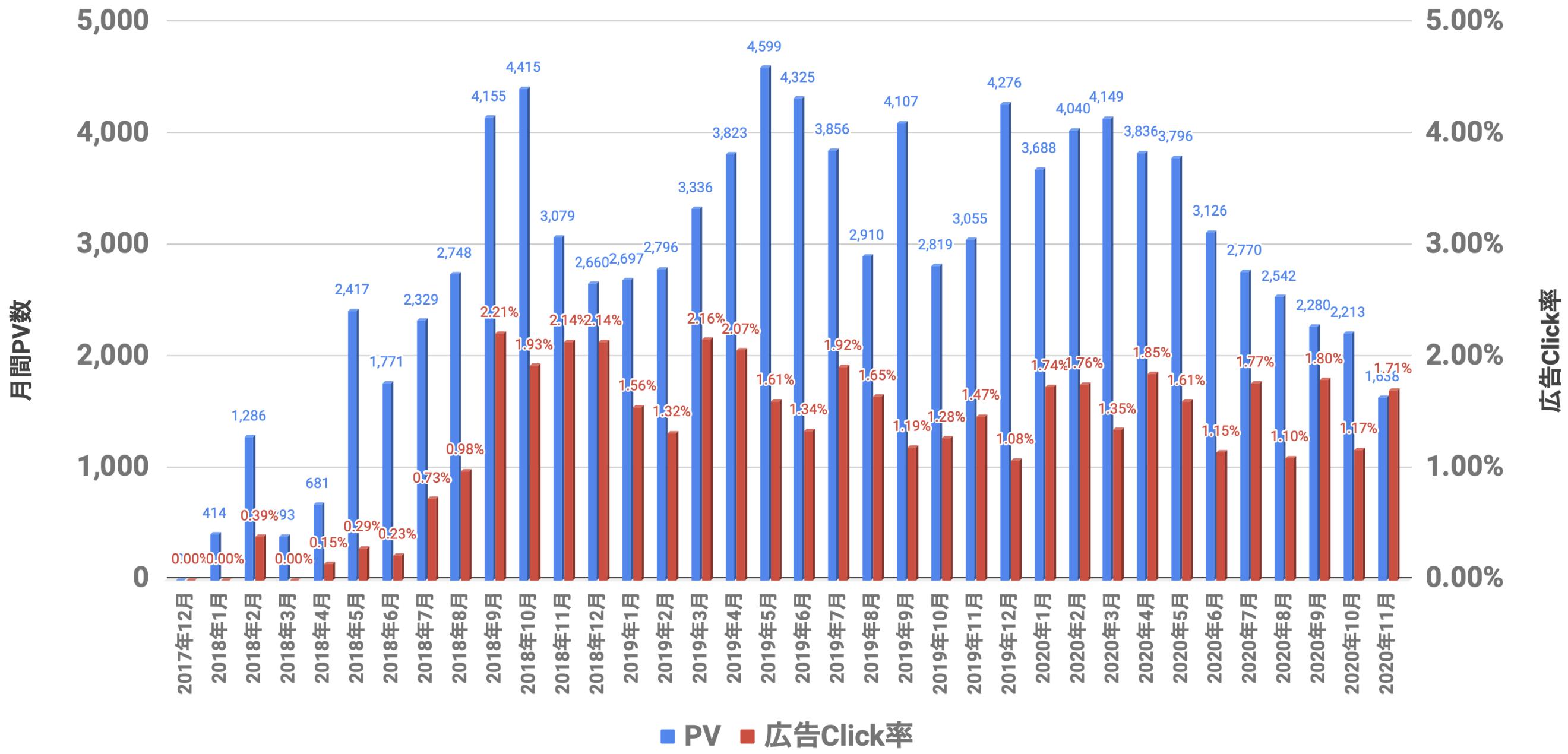 PVと広告Click率 2020年11月