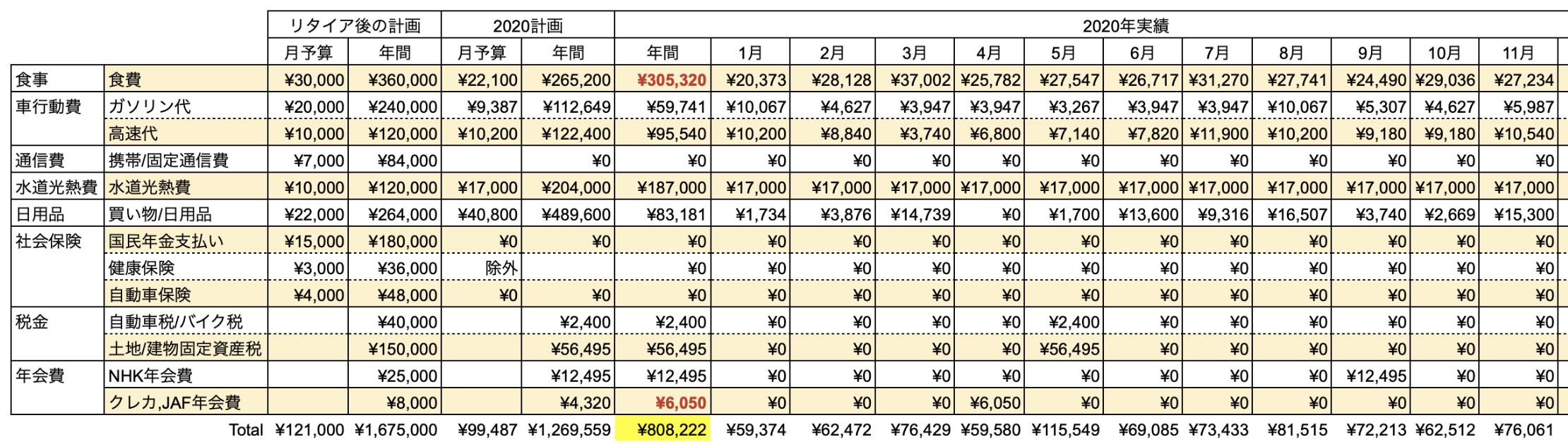 支出実績2020_11月_生活費