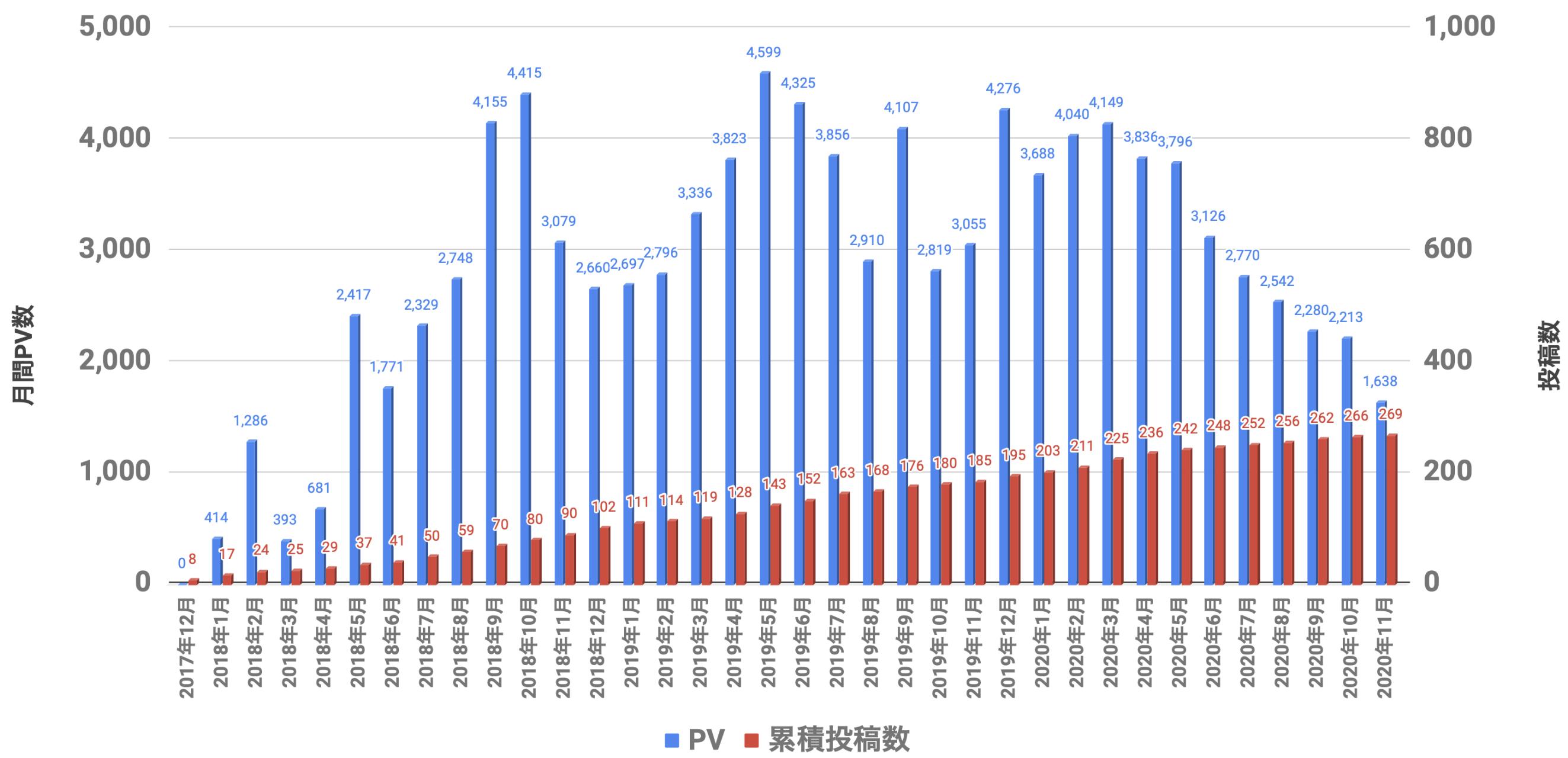 PVと投稿数 2020年11月
