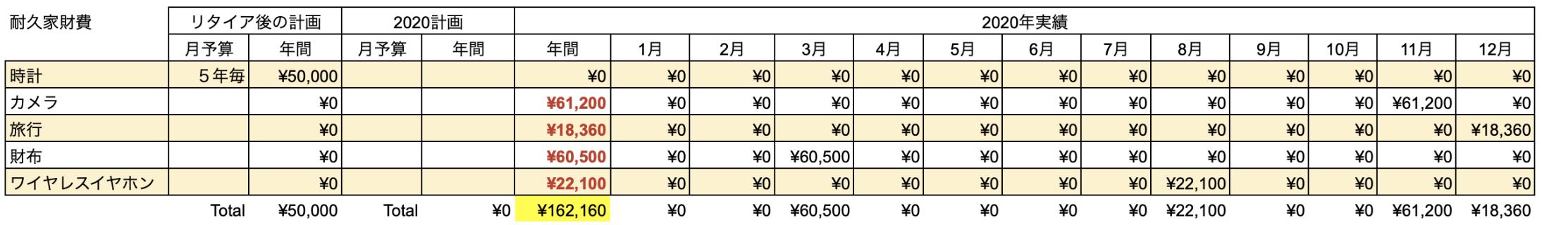 支出実績2020_12月_耐久家財費