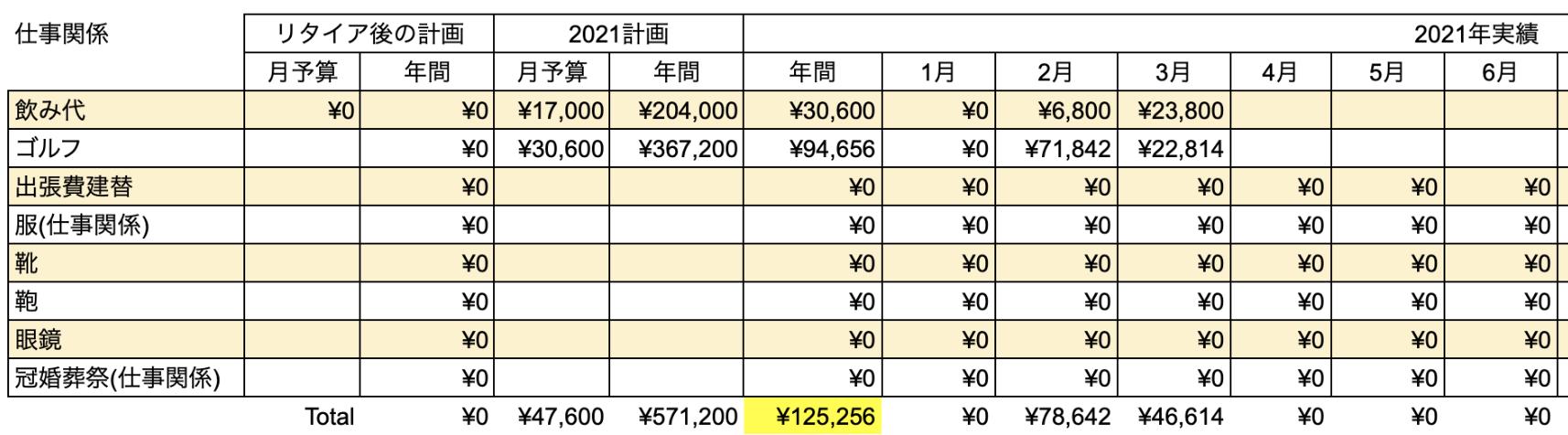 支出実績2021年3月_仕事関係費