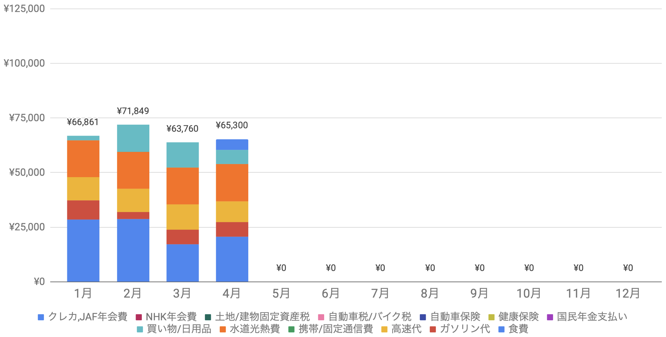 支出実績2021年4月_生活費グラフ