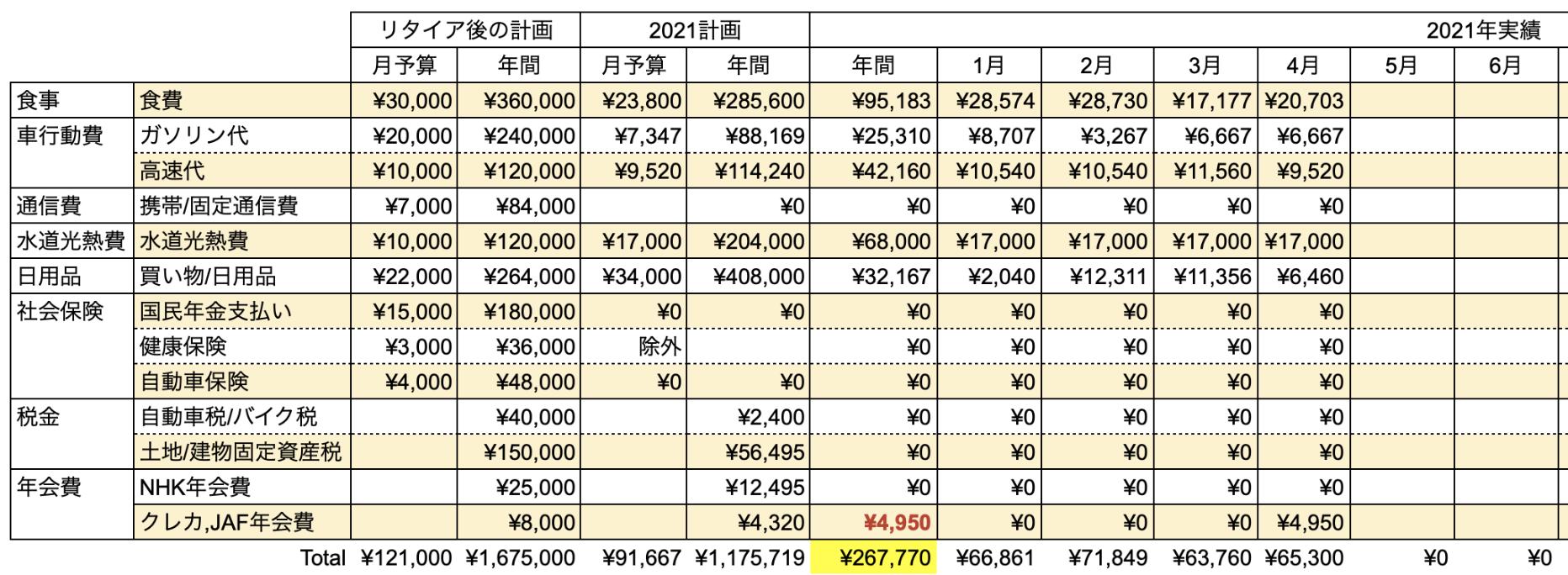 支出実績2021年4月_生活費