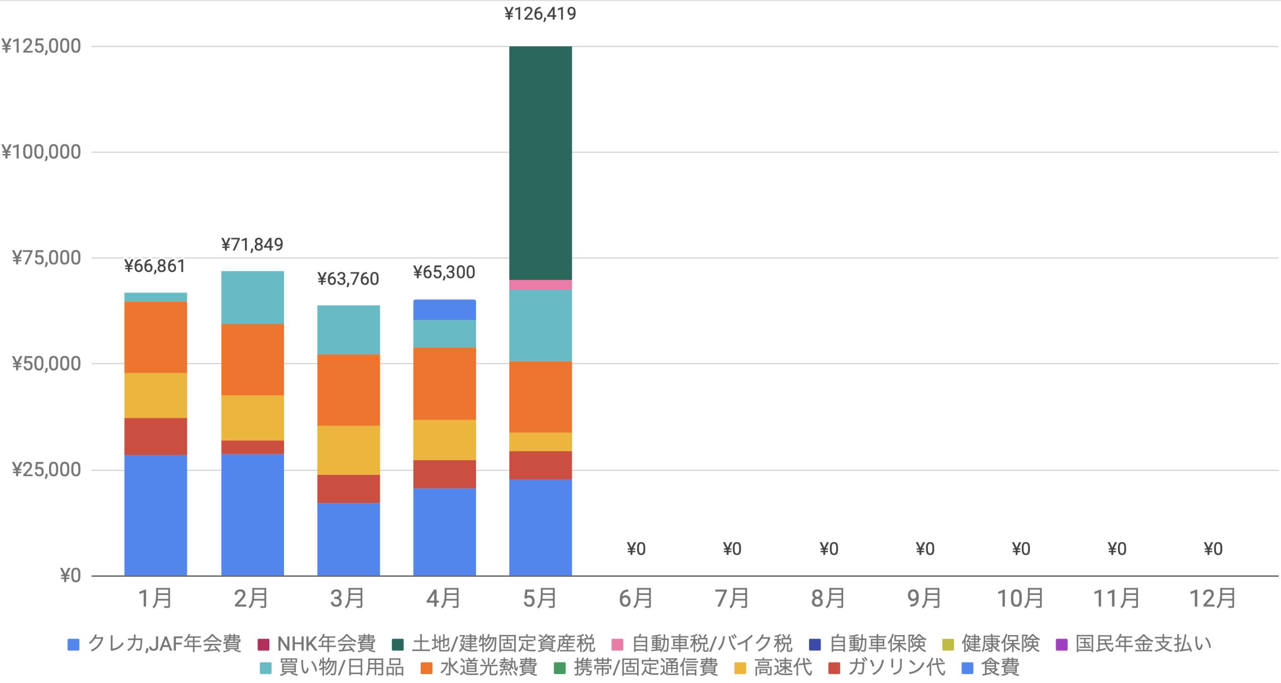 支出実績2021年5月_生活費グラフ