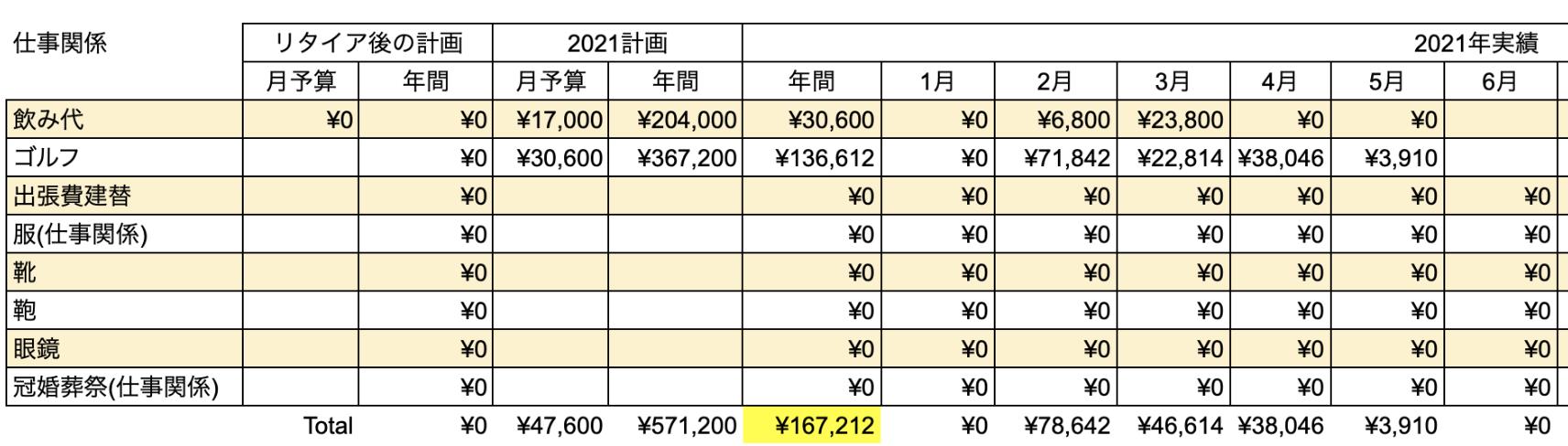 支出実績2021年5月_仕事関係費