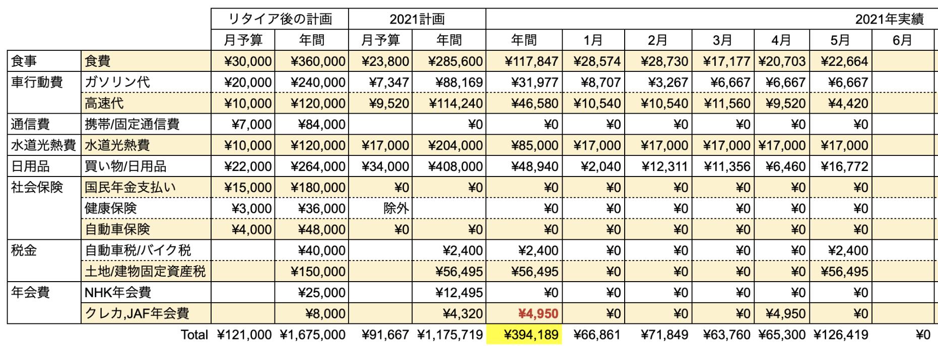 支出実績2021年5月_生活費