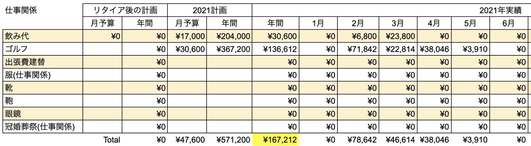 支出実績2021年6月_仕事関係費