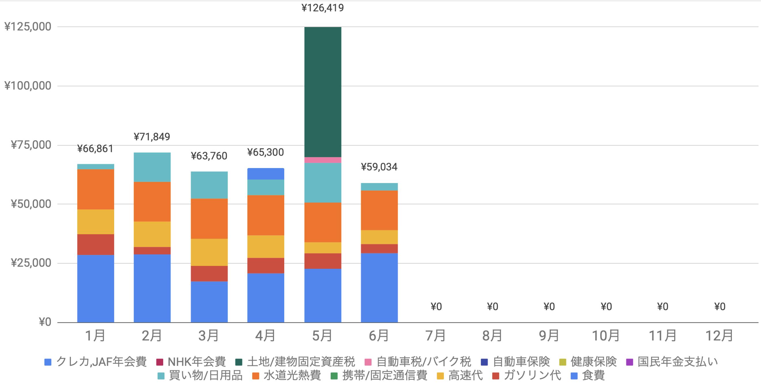 支出実績2021年6月_生活費グラフ