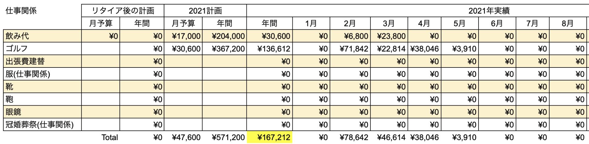 支出実績2021年8月_仕事関係費