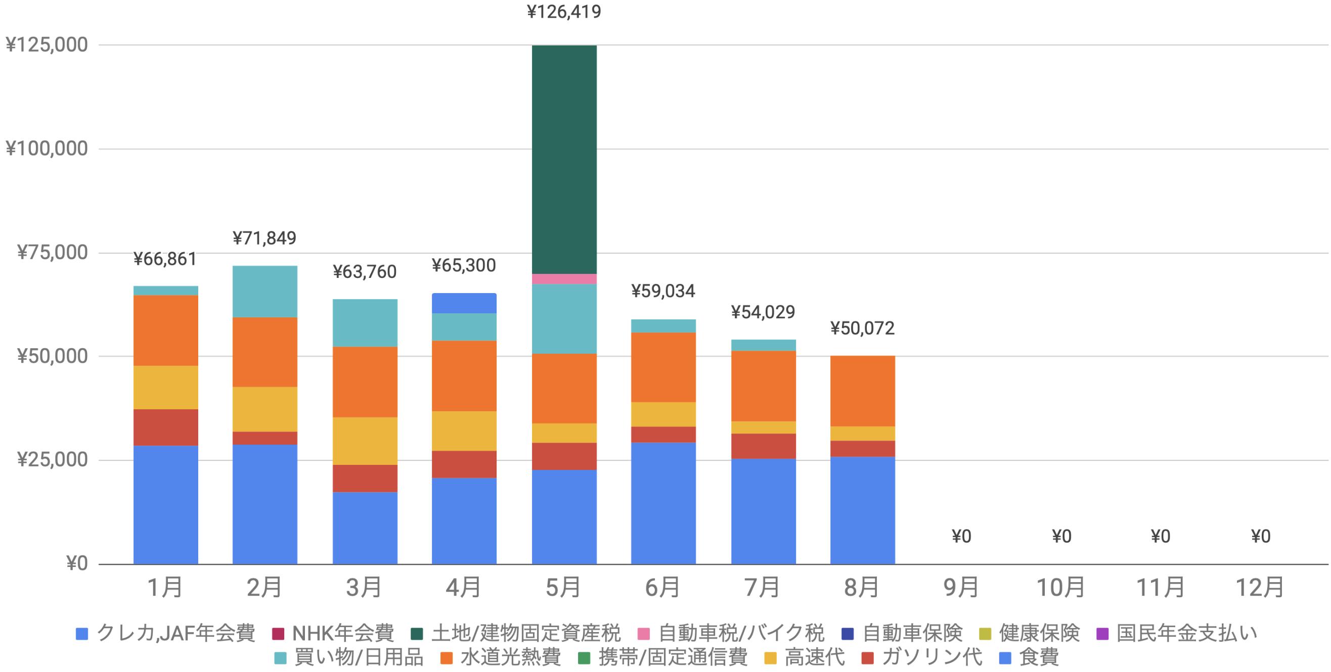 支出実績2021年8月_生活費グラフ