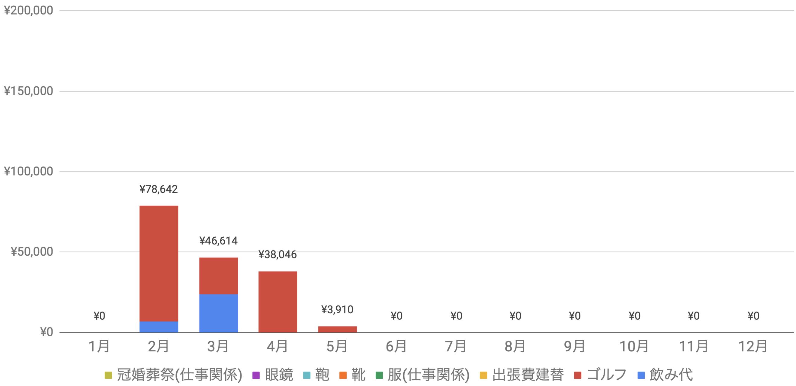 支出実績2020年8月_仕事関係費グラフ