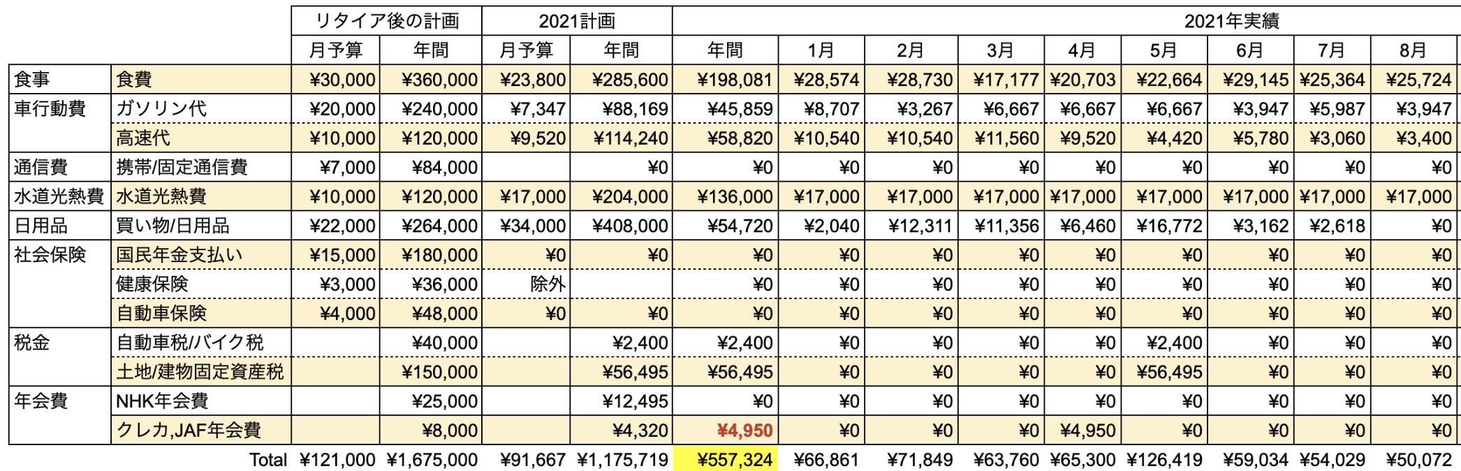 支出実績2021年8月_生活費